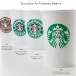 Starbucks — история успеха